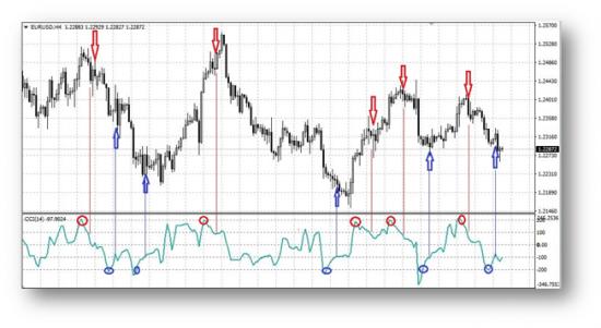 Индикатор в условиях реальной торговли на Форекс