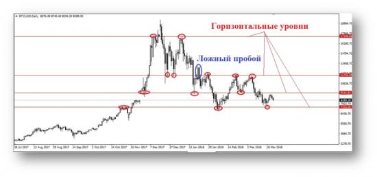 Технические инструменты анализа рынка