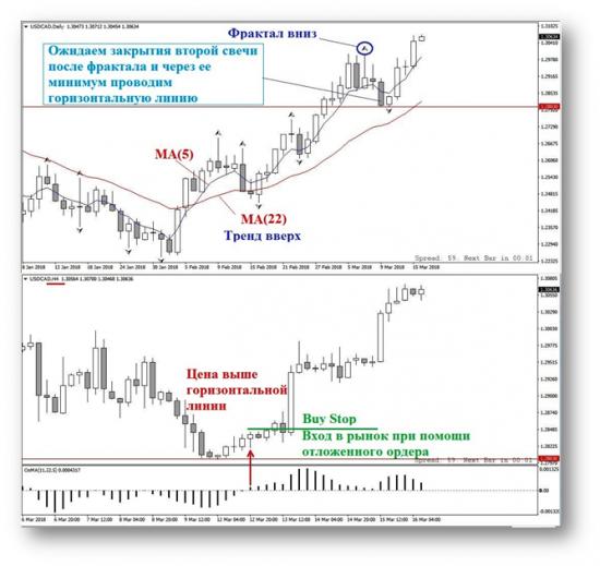 Вход в рынок по стратегии