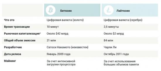 Основные особенности этой криптовалюты