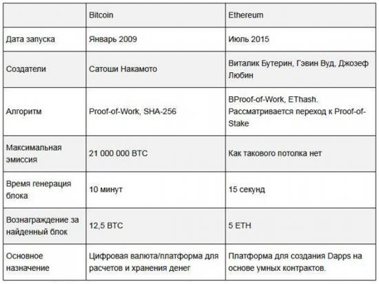 Сравнительная таблица Bitcoin и Ethereum